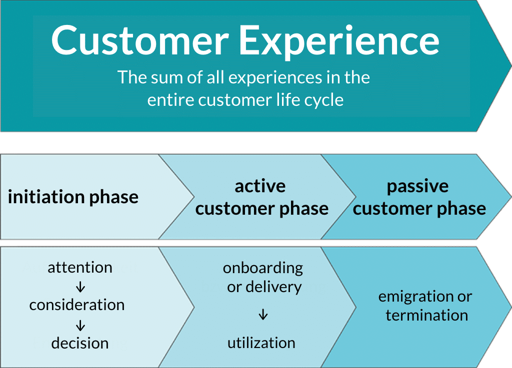 phases of the customer lifecycle cxm
